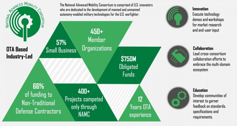 NAMC Infographic